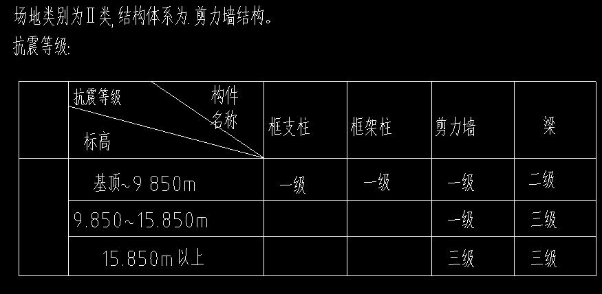 南通工程相关问题,重庆地区,重庆工程相关问题,重庆-看、繁花落尽问:请教一下,剪力墙结构抗震等级不同层高,等级不同时,新建工程时按几级抗震设置??