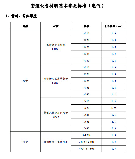 安装材料参数,安装设备参数,材料基本参数标准,鸿通地产,鸿通地产-安装设备材料基本参数标准.pdf
